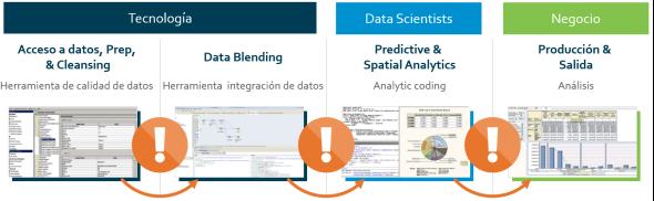Cómo empezar a estructurar tus datos para evitar futuros problemas de análisis